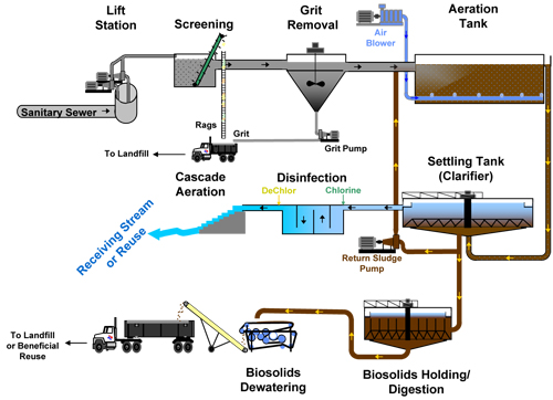 How is wastewater cleaned?