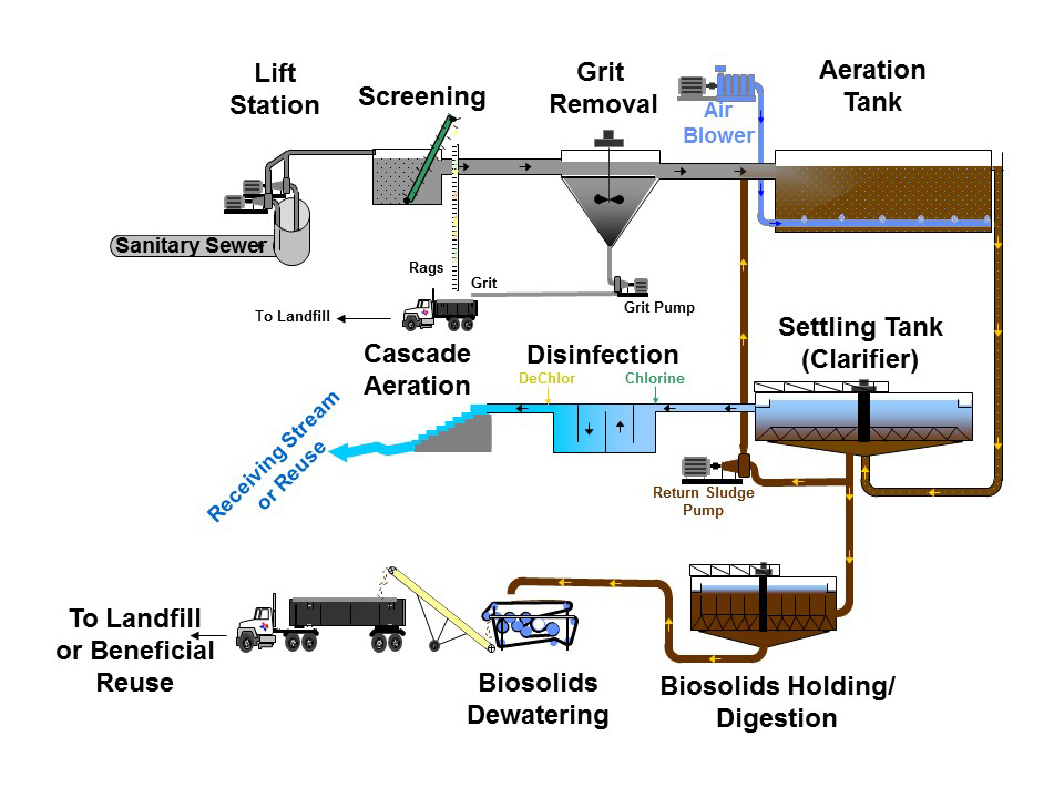 What is wastewater?